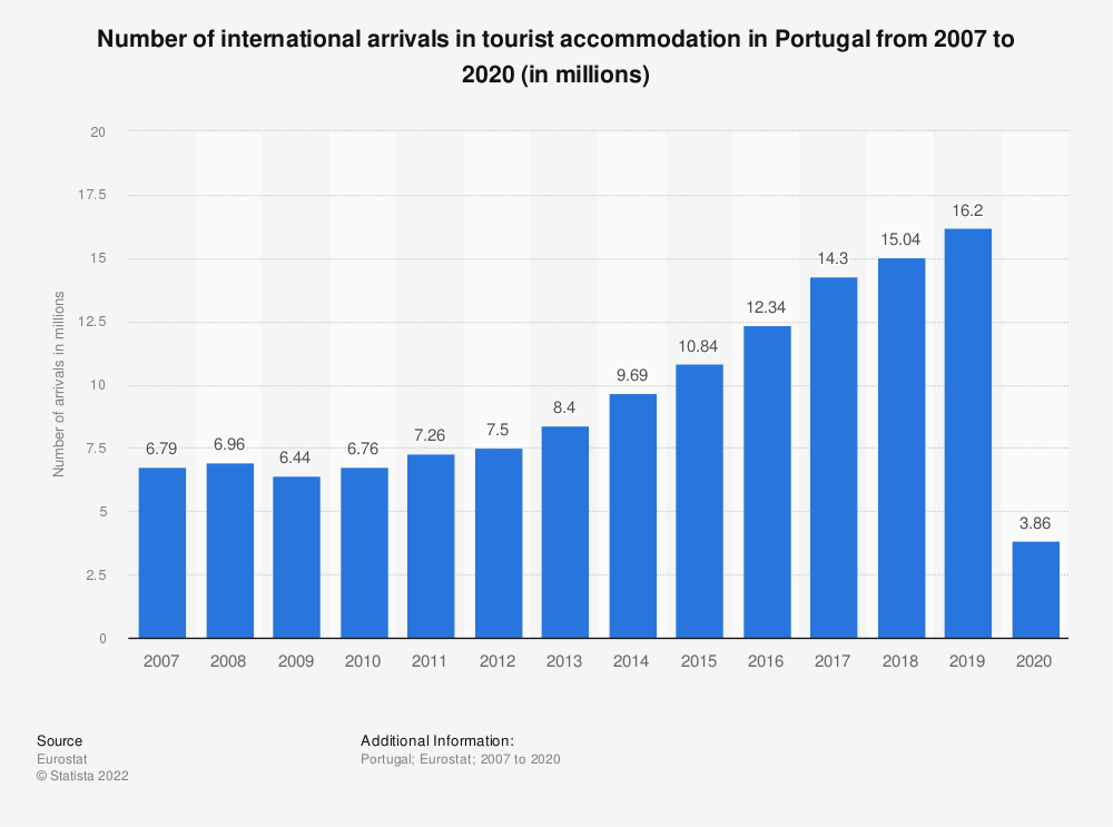 Statistic: Number of international arrivals in tourist accommodation in Portugal from 2006 to 2019 (in millions) | Statista