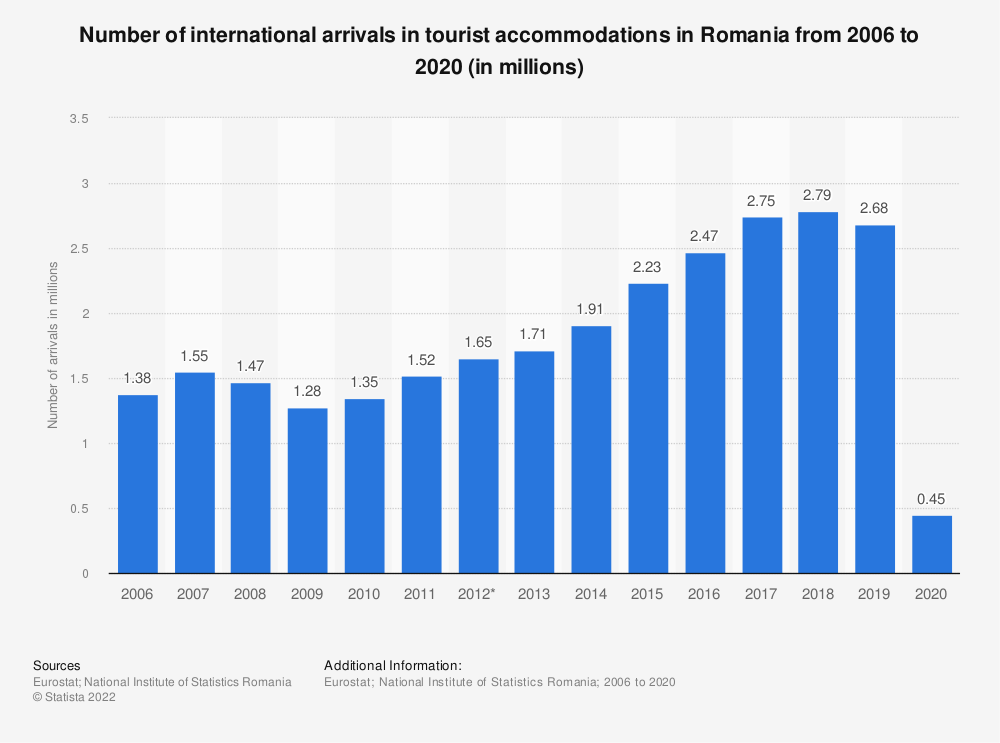 Statistic: Number of international arrivals in tourist accommodation in Romania from 2006 to 2018 (in millions) | Statista