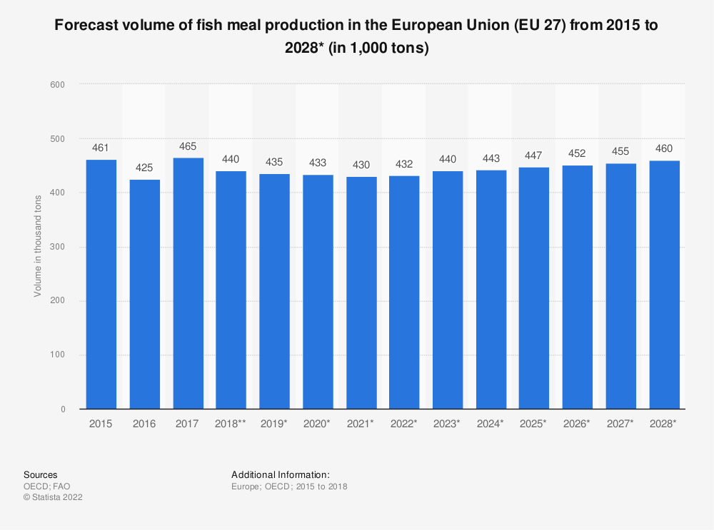 Statistic: Forecast volume of fish meal production in the European Union (EU 28) from 2015 to 2027* (in 1,000 tonnes) | Statista