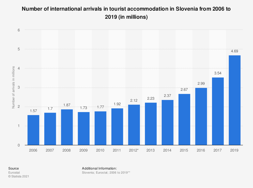 Statistic: Number of international arrivals in tourist accommodation in Slovenia from 2006 to 2017 (in millions) | Statista