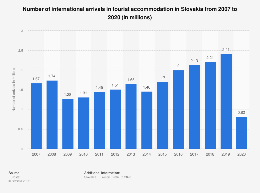 Statistic: Number of international arrivals in tourist accommodation in Slovakia from 2006 to 2019 (in millions) | Statista