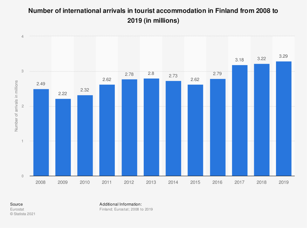 Statistic: Number of international arrivals in tourist accommodation in Finland from 2008 to 2018 (in millions) | Statista