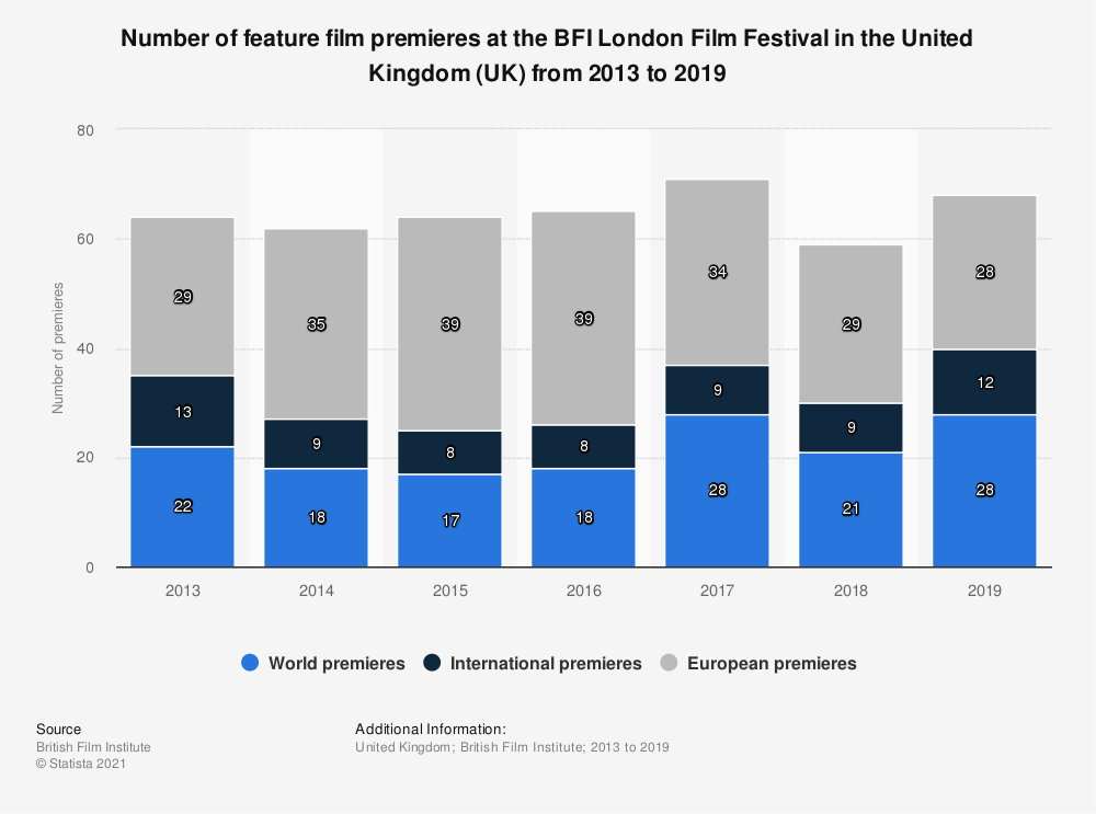 Statistic: Number of feature film premieres at the BFI London Film Festival in the United Kingdom (UK) from 2013 to 2019 | Statista