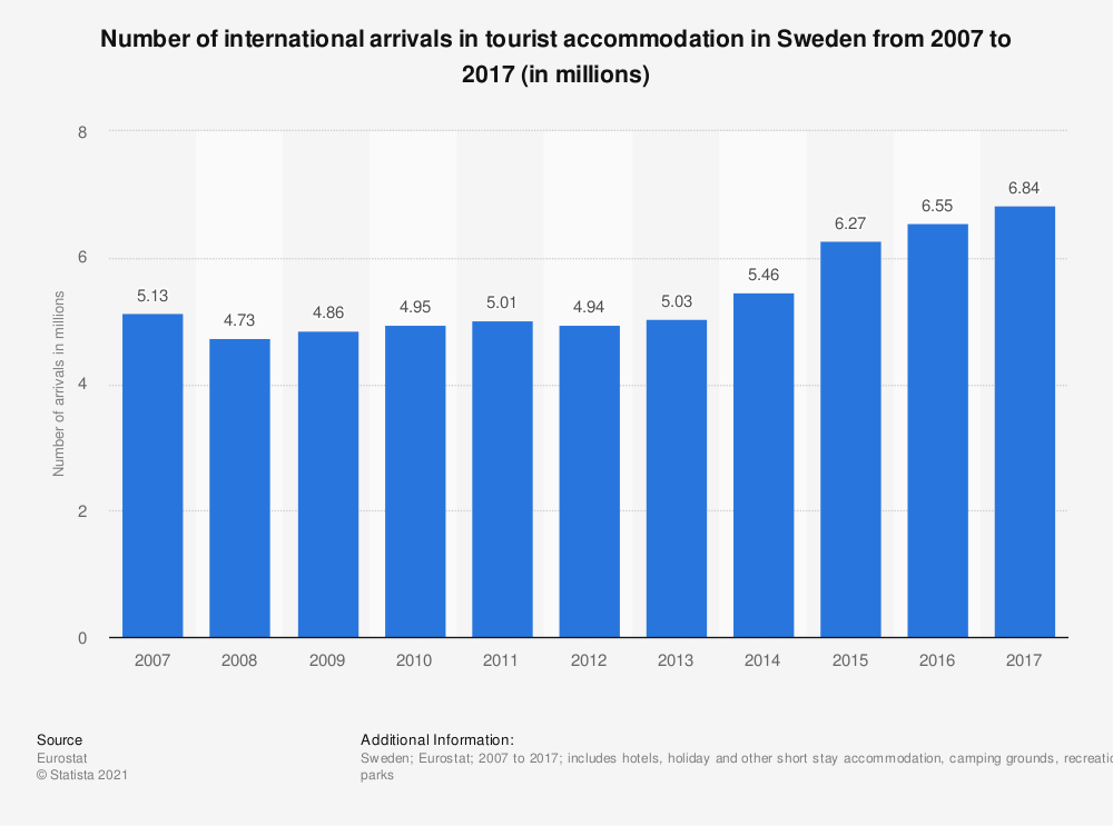 Statistic: Number of international arrivals in tourist accommodation in Sweden from 2007 to 2017 (in millions) | Statista