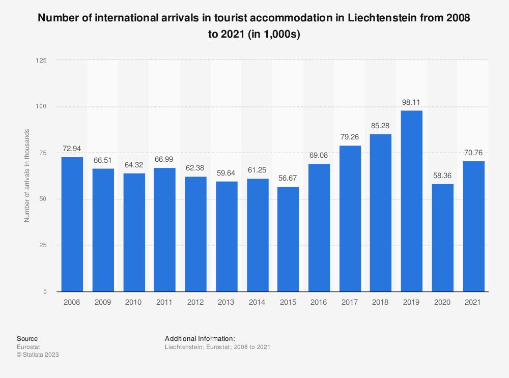 Statistic: Number of international arrivals in tourist accommodation in Liechtenstein from 2006 to 2017 (in 1,000s) | Statista