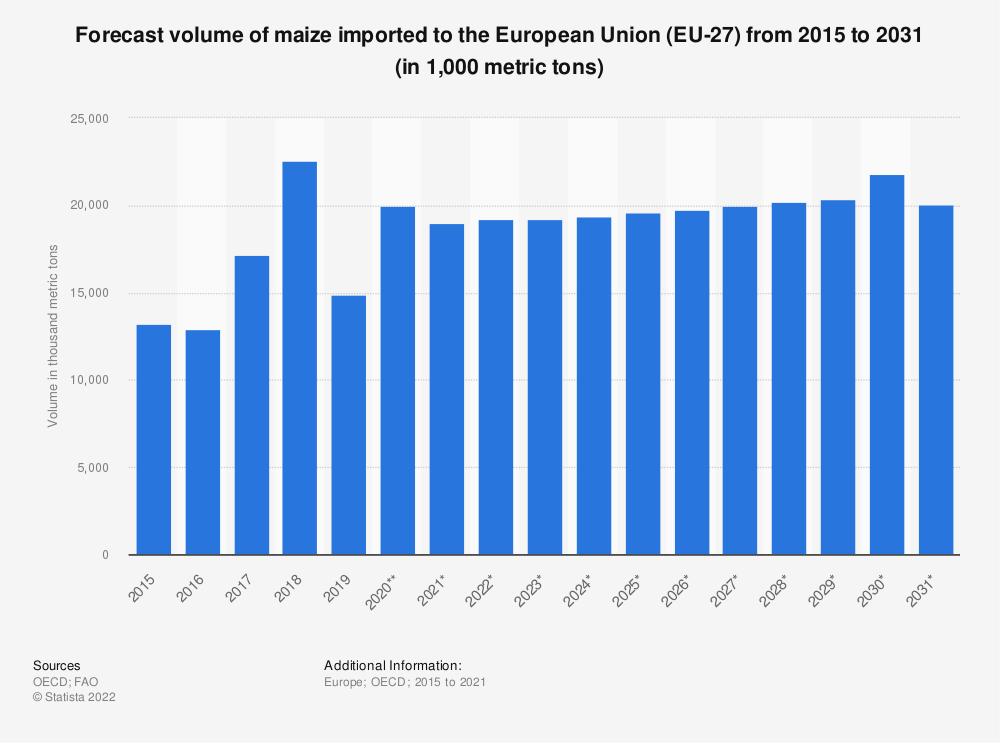 Statistic: Forecast volume of maize imported to the European Union (EU 28) from 2015 to 2027* (in 1,000 tonnes) | Statista