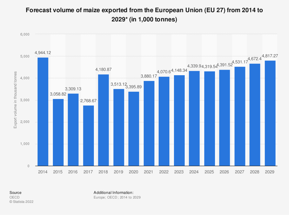 Statistic: Forecast volume of maize exported from the European Union (EU 28) from 2015 to 2027* (in 1,000 tonnes) | Statista