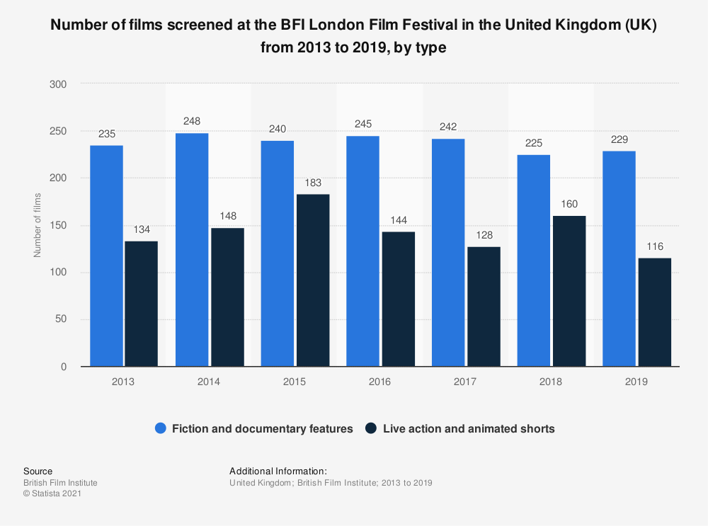 Statistic: Number of films screened at the BFI London Film Festival in the United Kingdom (UK) from 2013 to 2019, by type | Statista