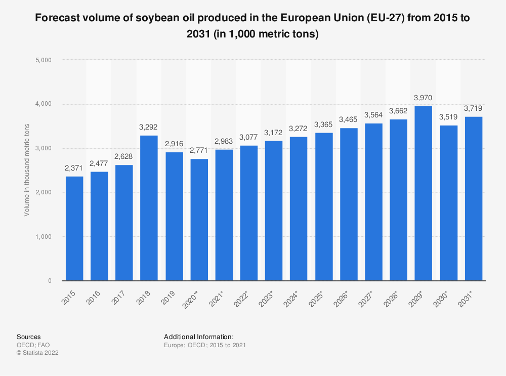 Statistic: Forecast volume of soybean oil produced in the European Union (EU 28) from 2015 to 2027* (in 1,000 tonnes) | Statista