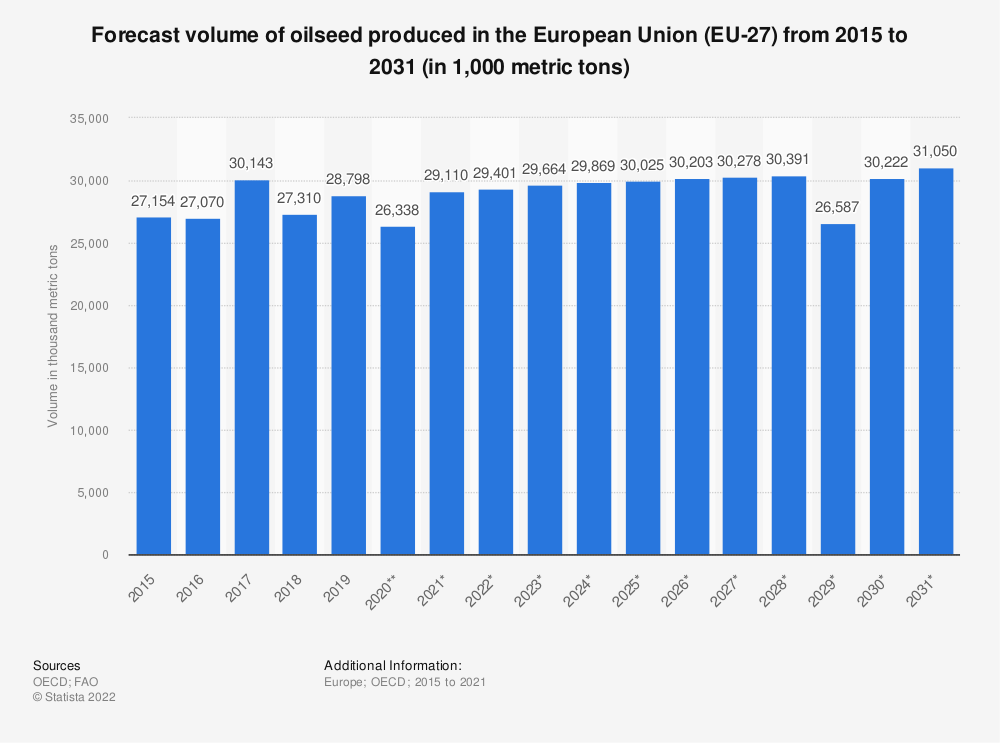 Statistic: Forecast volume of oilseed produced in the European Union (EU 28) from 2015 to 2027* (in 1,000 tonnes) | Statista