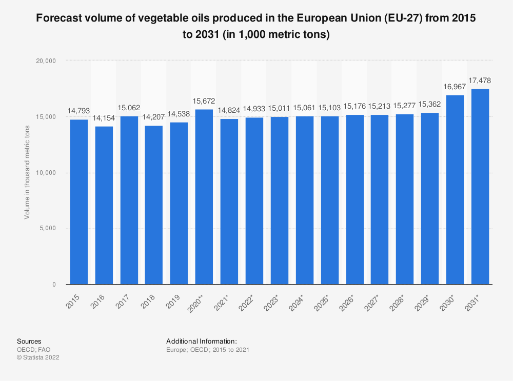 Statistic: Forecast volume of vegetable oils produced in the European Union (EU 28) from 2015 to 2027* (in 1,000 tonnes) | Statista