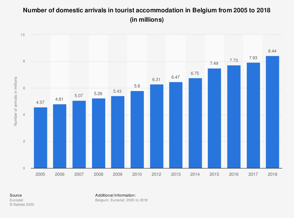 Statistic: Number of domestic arrivals in tourist accommodation in Belgium from 2006 to 2017 (in millions) | Statista