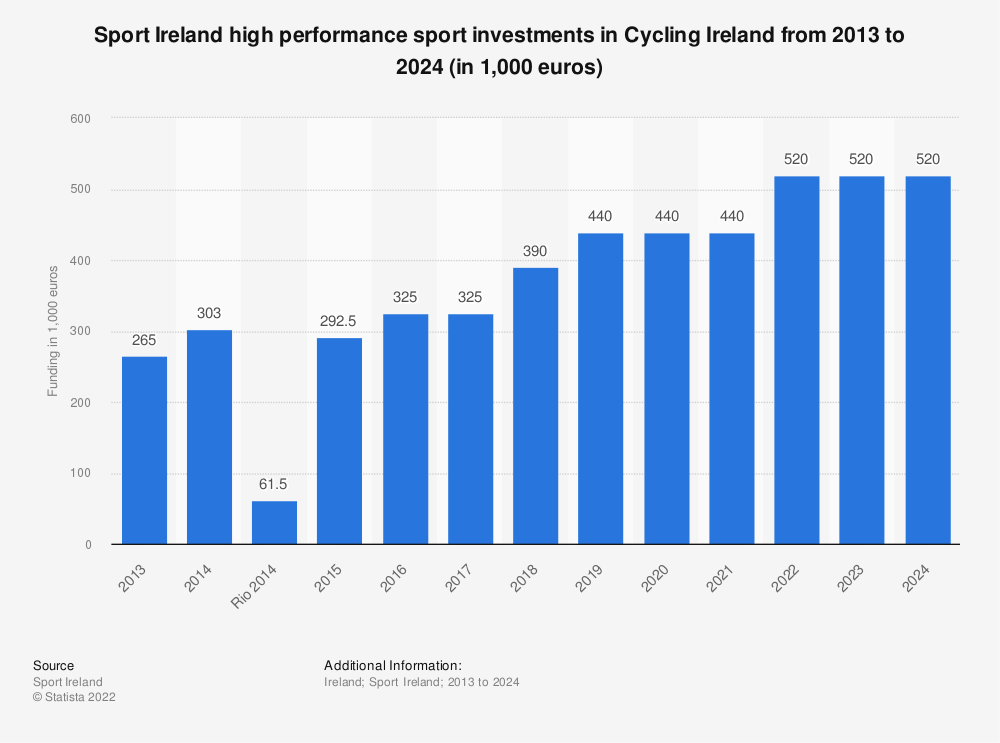 Statistic: Sport Ireland high performance sport investments in Cycling Ireland from 2013 to 2020 (in 1,000 euros) | Statista