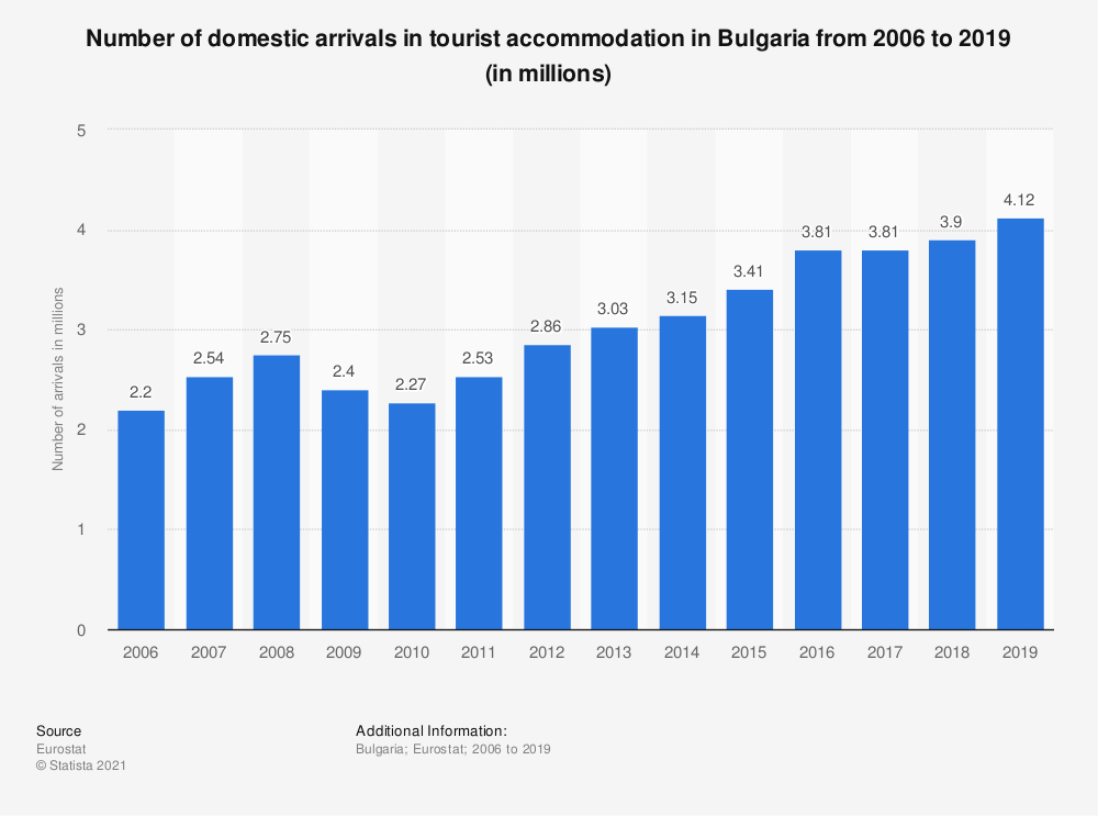 Statistic: Number of domestic arrivals in tourist accommodation in Bulgaria from 2006 to 2017 (in millions) | Statista
