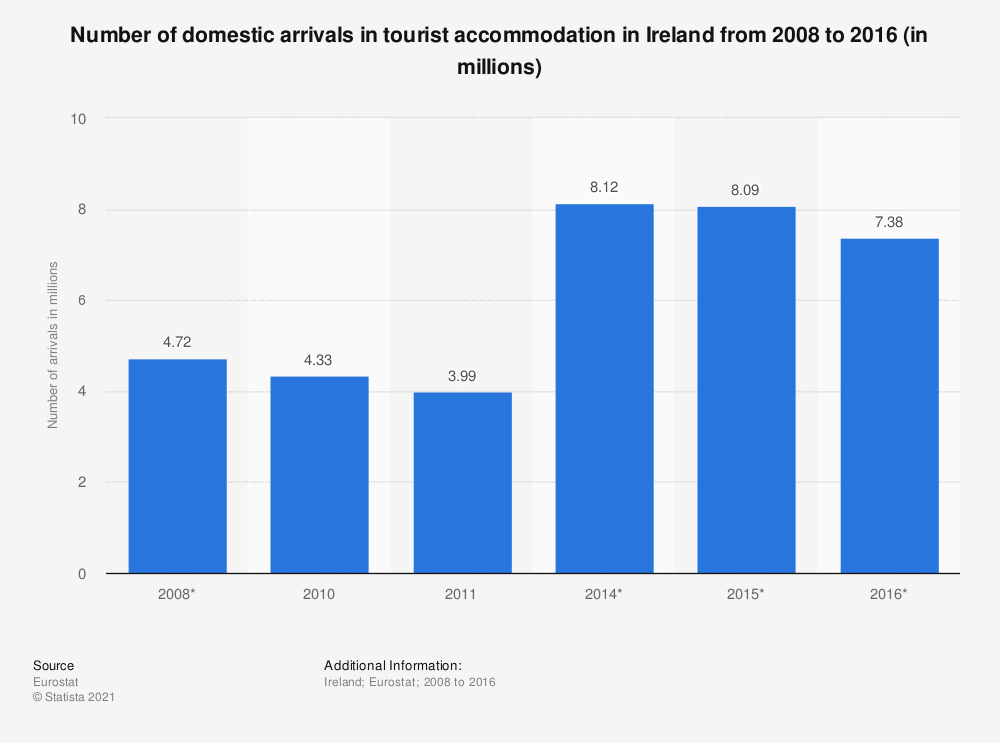 Statistic: Number of domestic arrivals in tourist accommodation in Ireland from 2008 to 2016 (in millions) | Statista