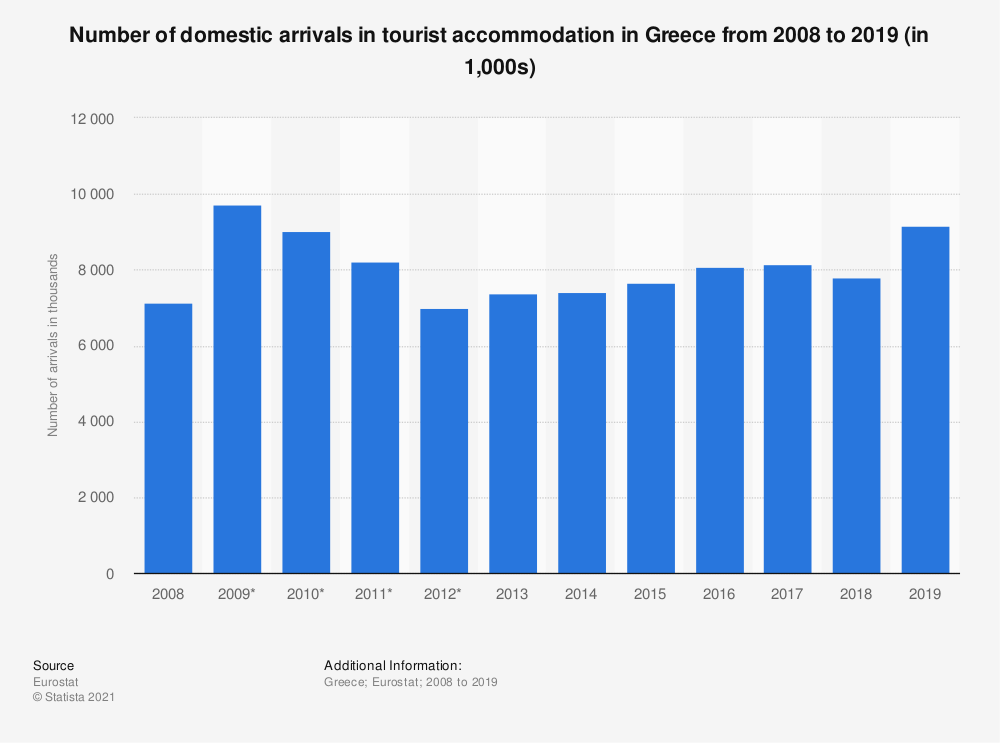 Statistic: Number of domestic arrivals in tourist accommodation in Greece from 2008 to 2019 (in 1,000s) | Statista