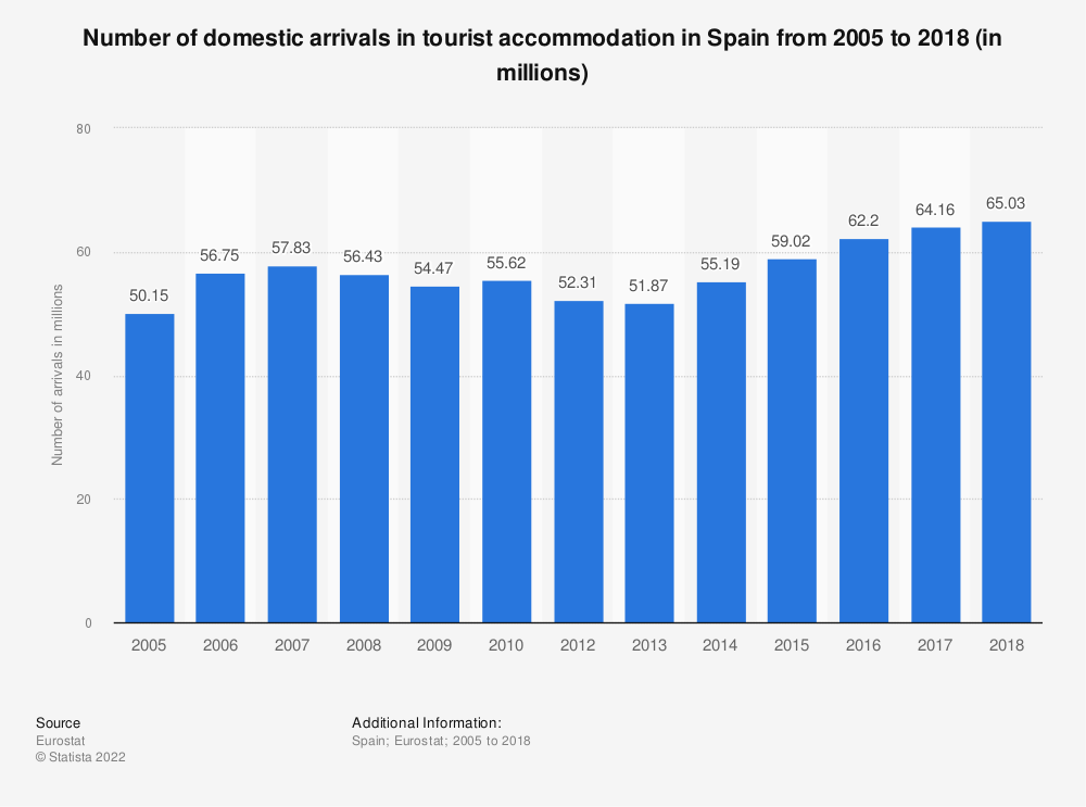 Statistic: Number of domestic arrivals in tourist accommodation in Spain from 2006 to 2017 (in millions) | Statista