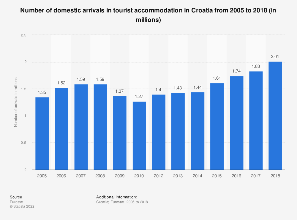 Statistic: Number of domestic arrivals in tourist accommodation in Croatia from 2006 to 2019 (in millions) | Statista