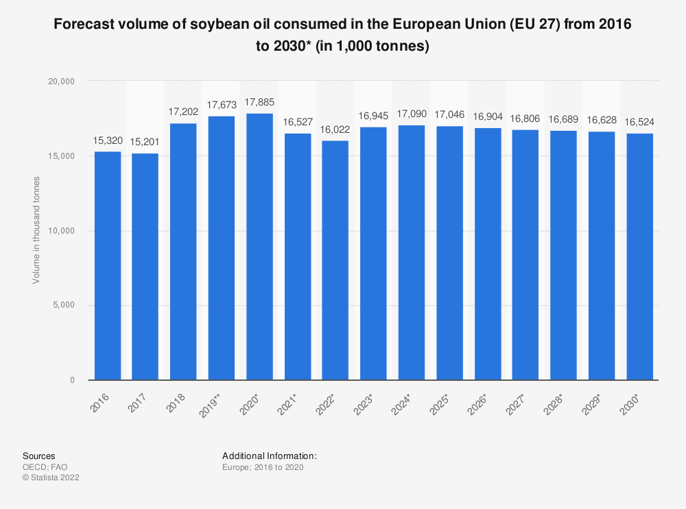 Statistic: Forecast volume of soybean oil consumed in the European Union (EU 28) from 2015 to 2027* (in 1,000 tonnes)  | Statista