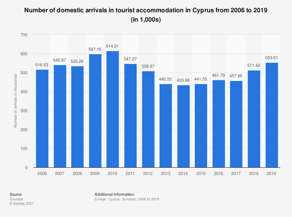 Statistic: Number of domestic arrivals in tourist accommodation in Cyprus from 2006 to 2017 (in 1,000s) | Statista