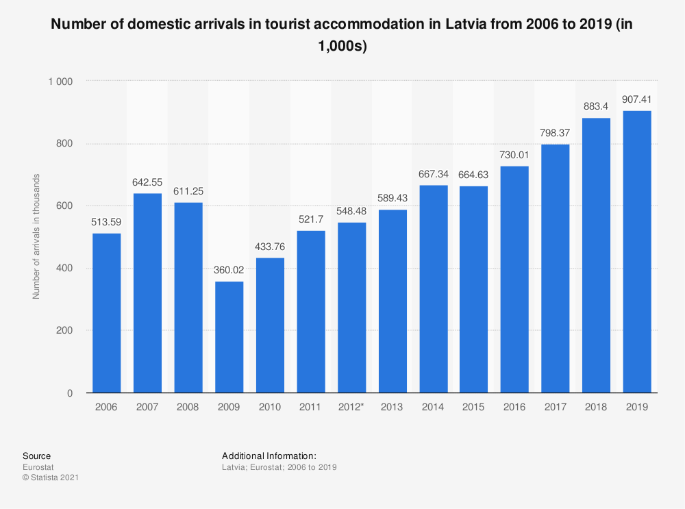 Statistic: Number of domestic arrivals in tourist accommodation in Latvia from 2006 to 2017 (in 1,000s) | Statista