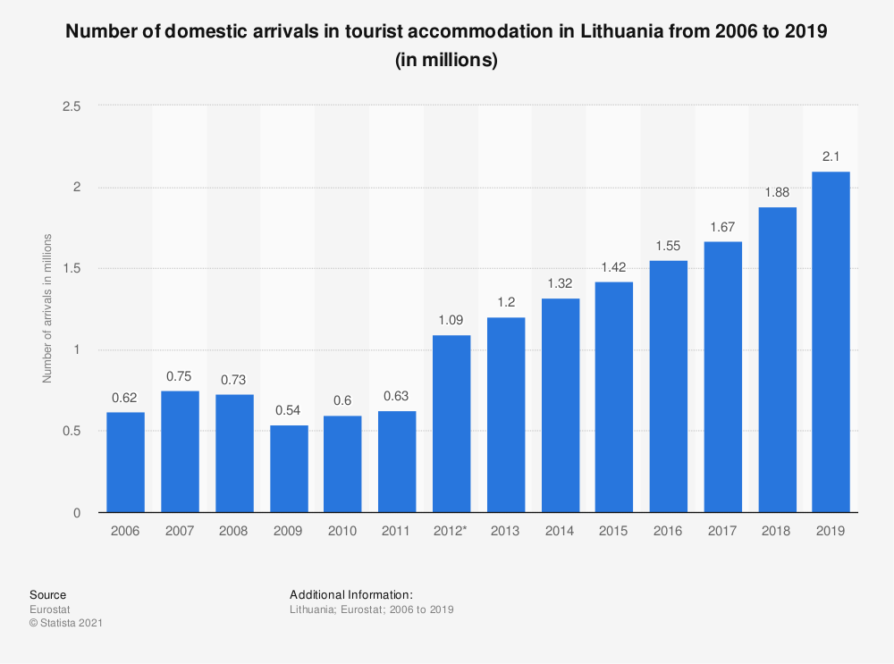 Statistic: Number of domestic arrivals in tourist accommodation in Lithuania from 2006 to 2017 (in 1,000s) | Statista