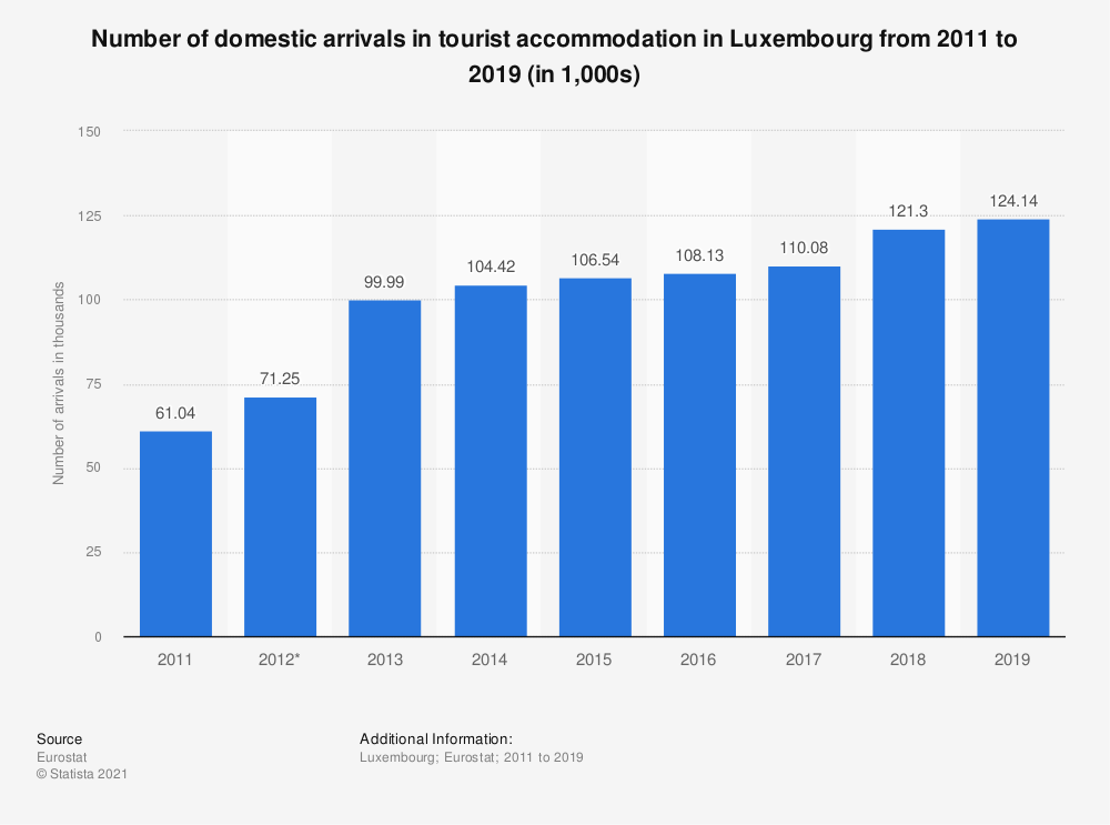 Statistic: Number of domestic arrivals in tourist accommodation in Luxembourg from 2006 to 2017 (in 1,000s) | Statista