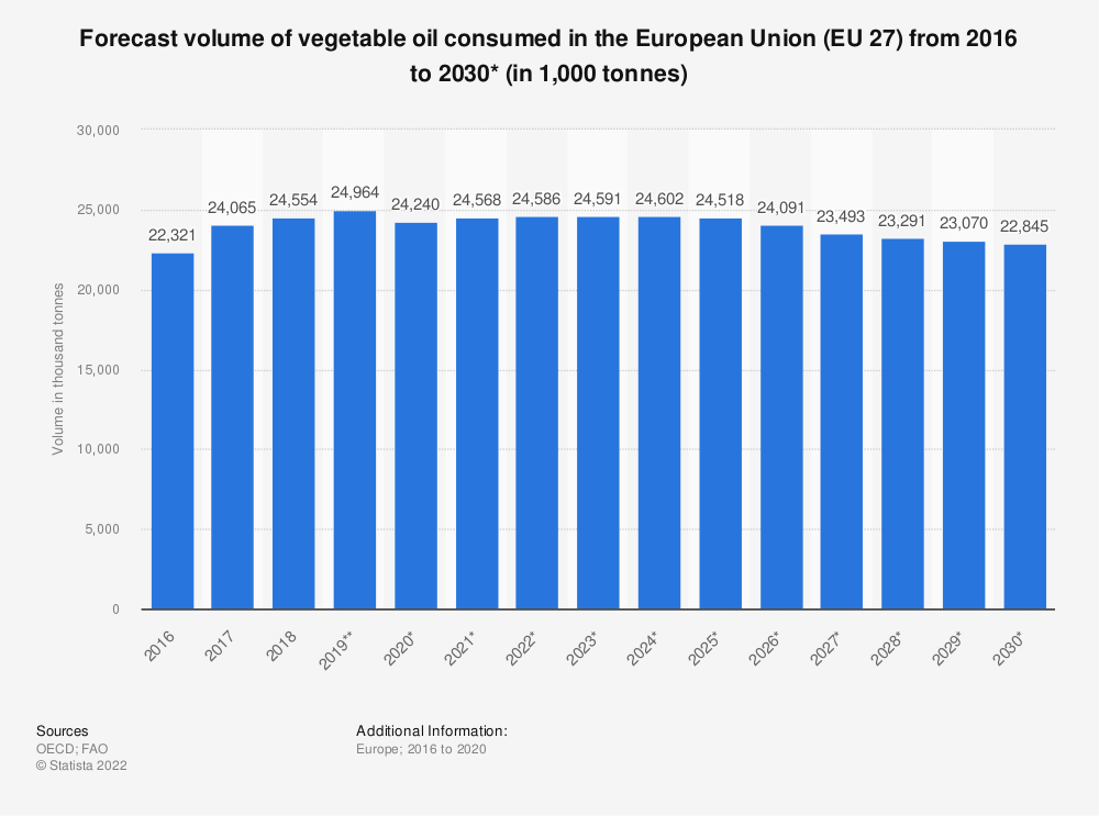 Statistic: Forecast volume of vegetable oil consumed in the European Union (EU 27) from 2016 to 2029* (in 1,000 tonnes)  | Statista