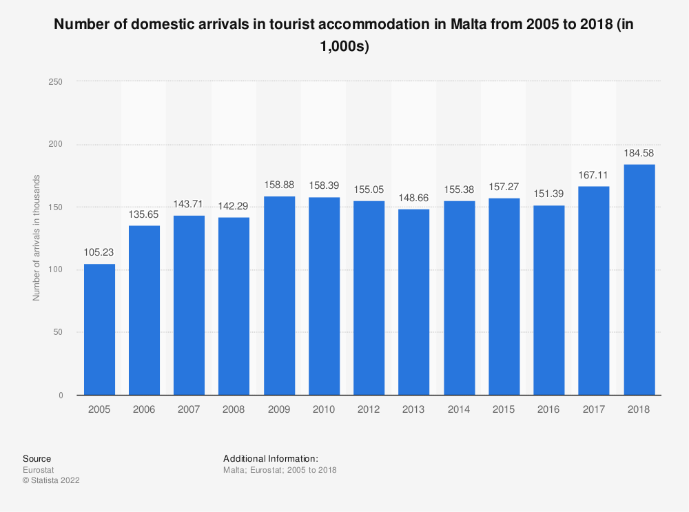 Statistic: Number of domestic arrivals in tourist accommodation in Malta from 2006 to 2018 (in 1,000s) | Statista