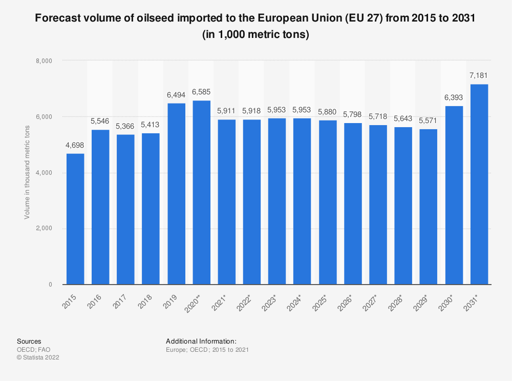 Statistic: Forecast volume of oilseed imported to the European Union (EU 28) from 2015 to 2026* (in 1,000 tonnes) | Statista