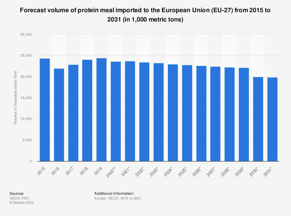 Statistic: Forecast volume of protein meal imported to the European Union (EU 27) from 2015 to 2028* (in 1,000 tonnes) | Statista