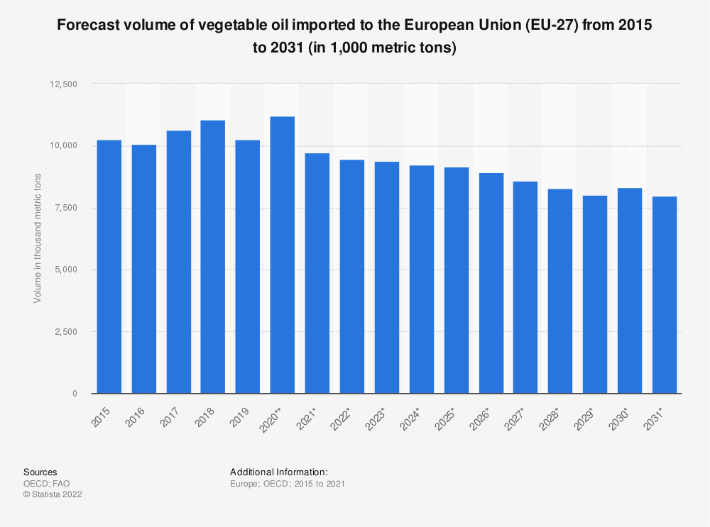 Statistic: Forecast volume of vegetable oil imported to the European Union (EU 27) from 2015 to 2028* (in 1,000 tonnes) | Statista