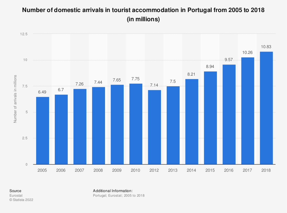 Statistic: Number of domestic arrivals in tourist accommodation in Portugal from 2006 to 2017 (in millions) | Statista