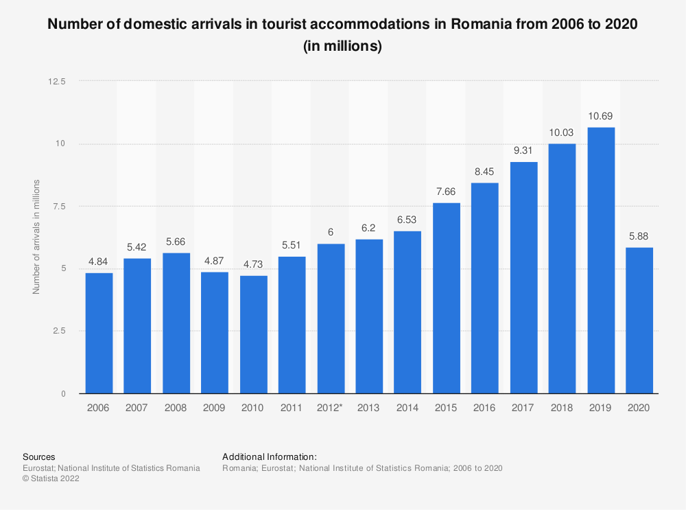 Statistic: Number of domestic arrivals in tourist accommodation in Romania from 2006 to 2017 (in millions) | Statista