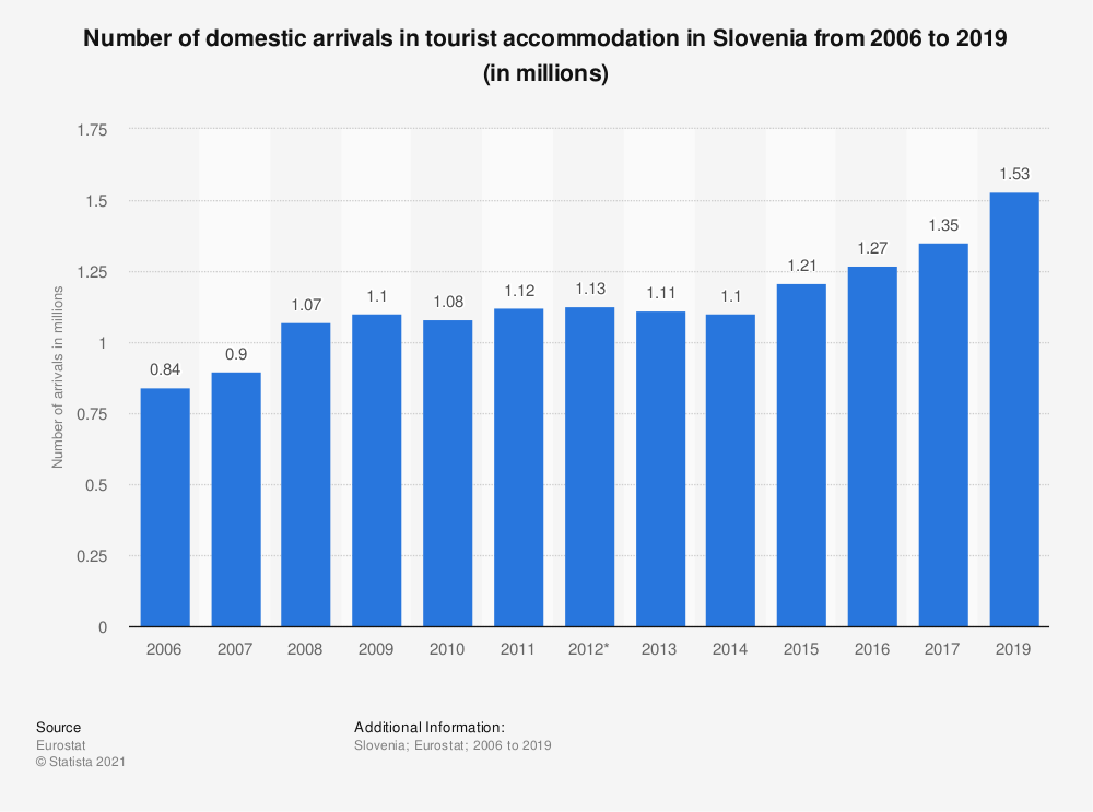 Statistic: Number of domestic arrivals in tourist accommodation in Slovenia from 2006 to 2017 (in millions) | Statista