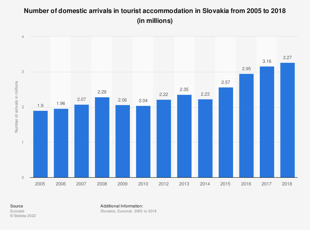 Statistic: Number of domestic arrivals in tourist accommodation in Slovakia from 2006 to 2018 (in millions) | Statista