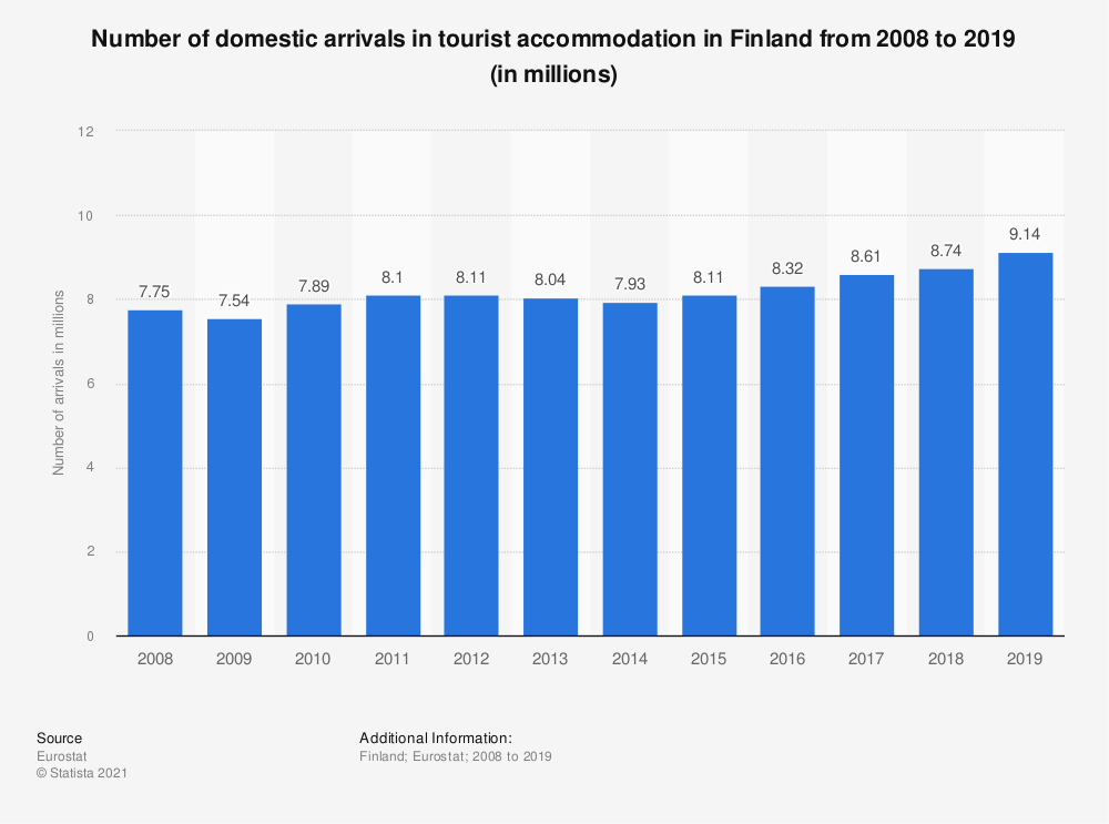 Statistic: Number of domestic arrivals in tourist accommodation in Finland from 2008 to 2019 (in millions) | Statista