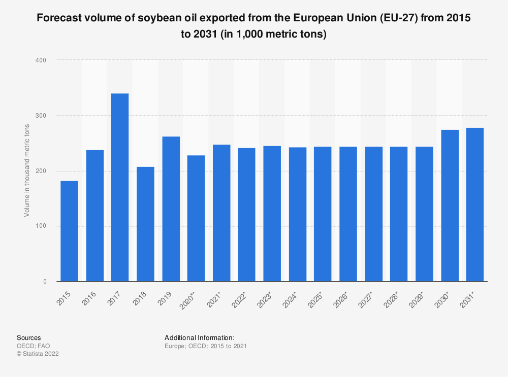 Statistic: Forecast volume of soybean oil exported from the European Union (EU 28) from 2015 to 2026* (in 1,000 tonnes)   Statista