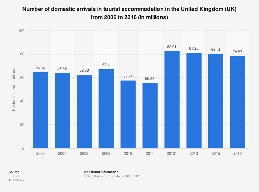 Statistic: Number of domestic arrivals in tourist accommodation in the United Kingdom (UK) from 2006 to 2016 (in millions) | Statista