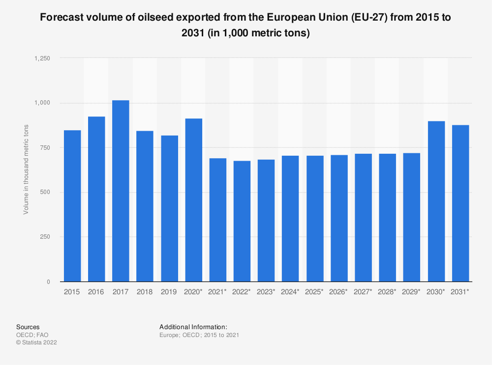 Statistic: Forecast volume of oilseed exported from the European Union (EU 27) from 2015 to 2029* (in 1,000 tonnes) | Statista