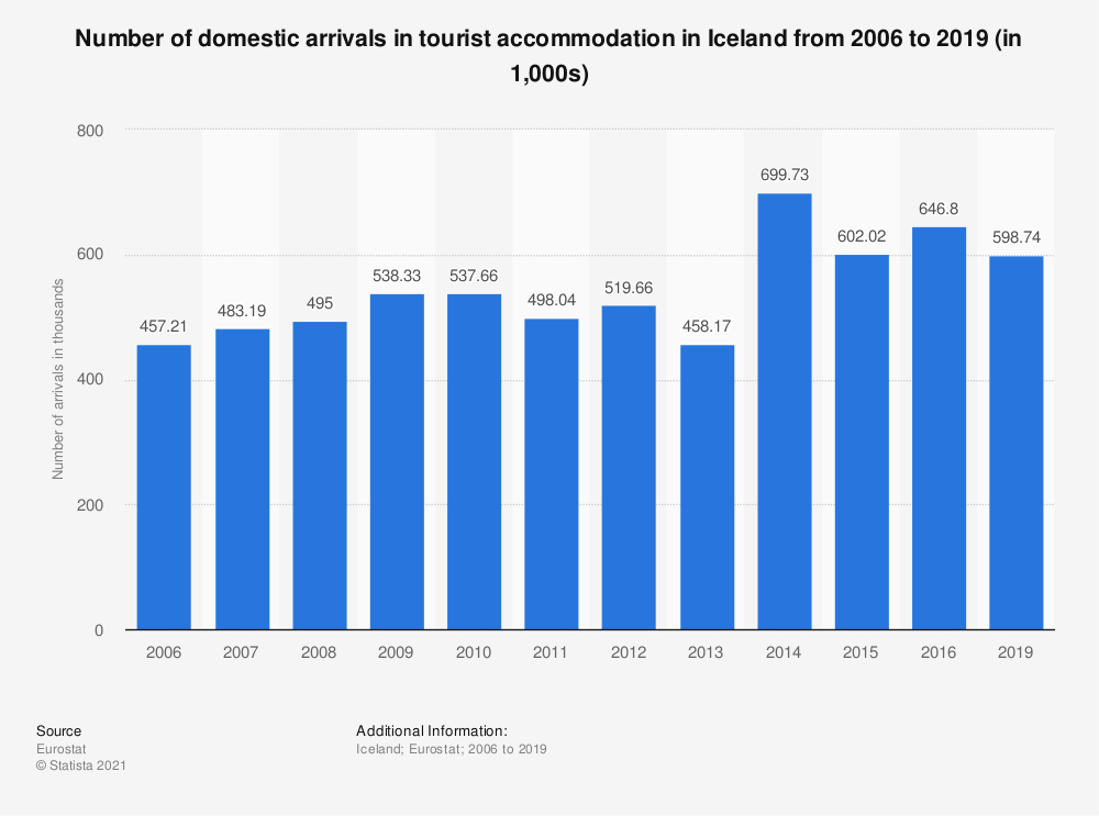 Statistic: Number of domestic arrivals in tourist accommodation in Iceland from 2006 to 2019 (in 1,000s) | Statista