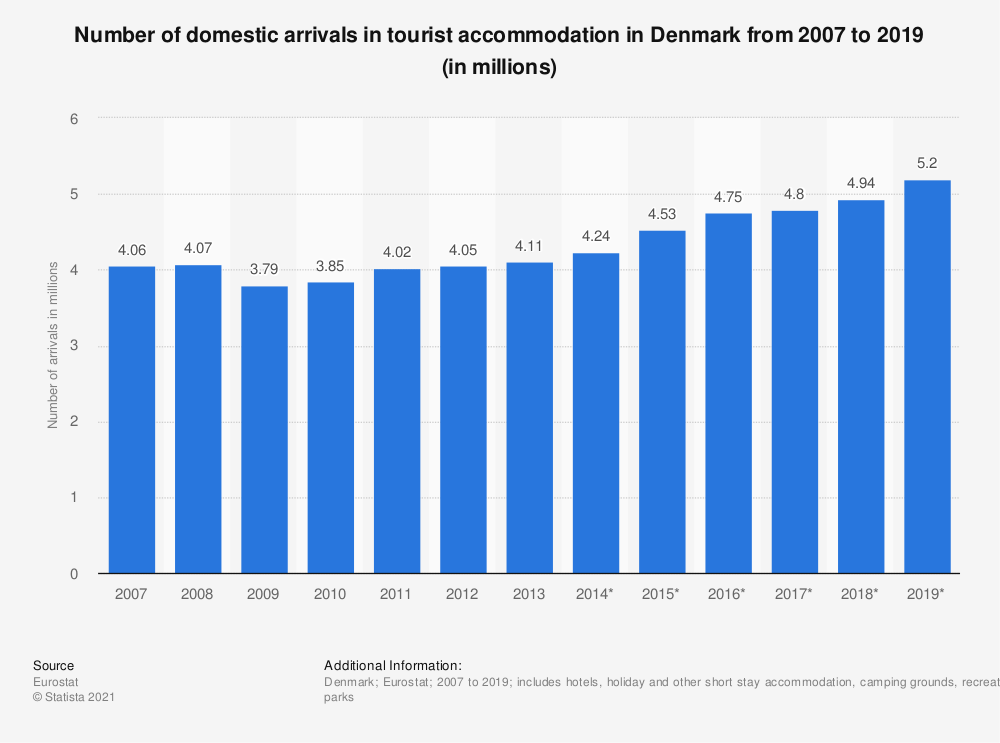 Statistic: Number of domestic arrivals in tourist accommodation in Denmark from 2007 to 2017 (in millions) | Statista