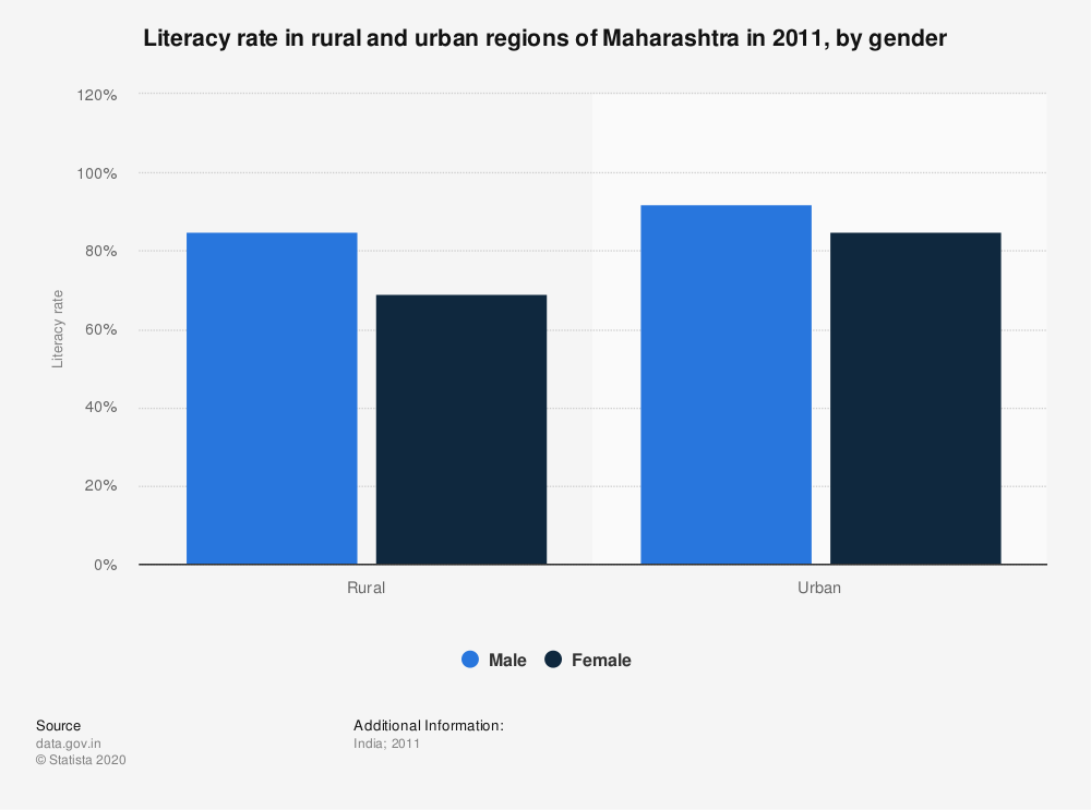 Statistic: Literacy rate in rural and urban regions of Maharashtra in 2011, by gender | Statista