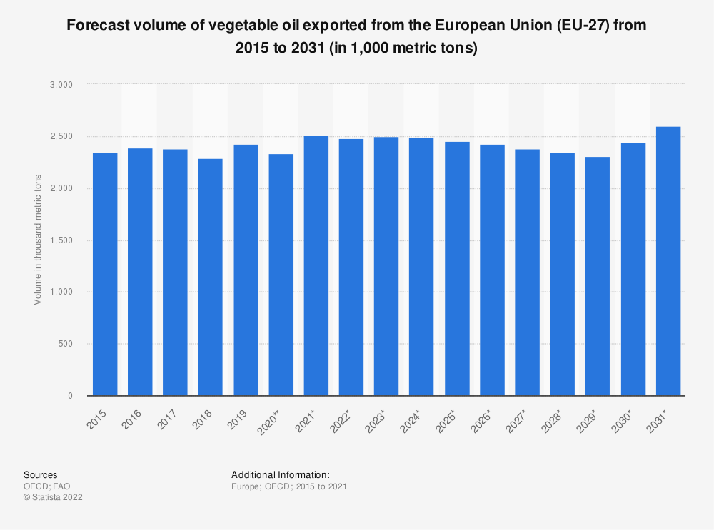 Statistic: Forecast volume of vegetable oil exported from the European Union (EU 28) from 2015 to 2026* (in 1,000 tonnes) | Statista