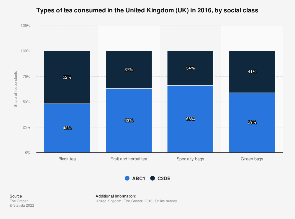 Statistic: Types of tea consumed in the United Kingdom (UK) in 2016, by social class | Statista