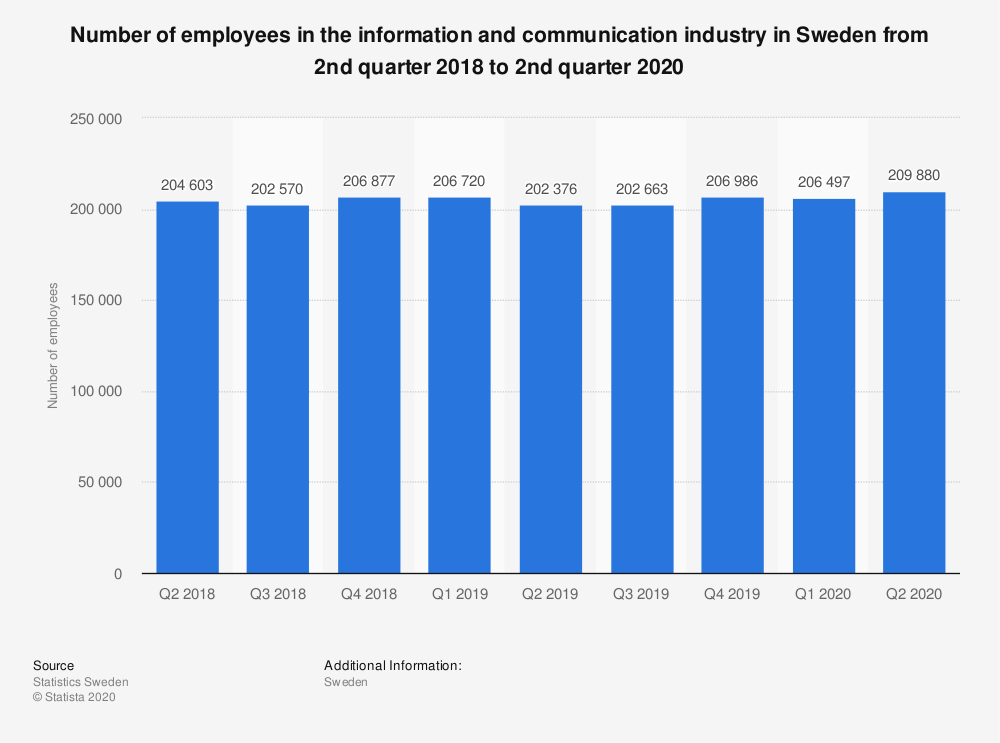 Statistic: Number of employees in the information and communication industry in Sweden from 2nd quarter 2018 to 2nd quarter 2020 | Statista