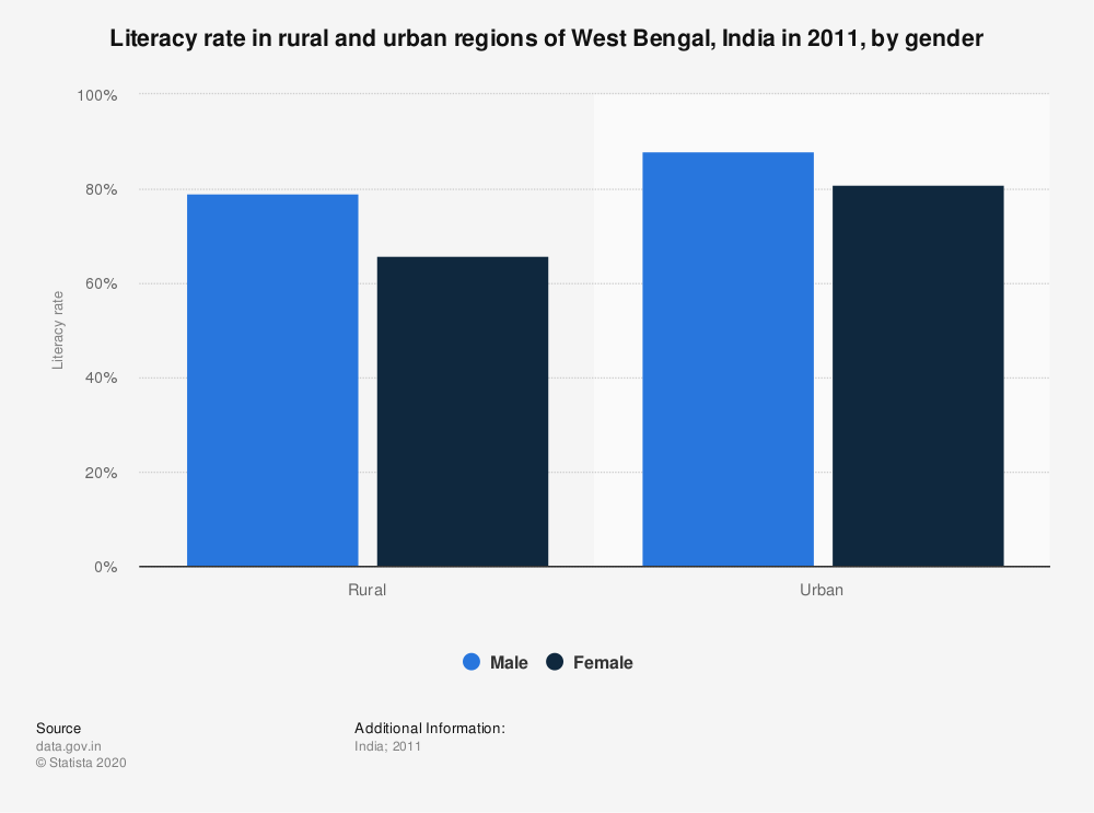Statistic: Literacy rate in rural and urban regions of West Bengal, India in 2011, by gender | Statista