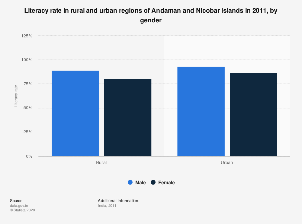 Statistic: Literacy rate in rural and urban regions of Andaman and Nicobar islands in 2011, by gender | Statista