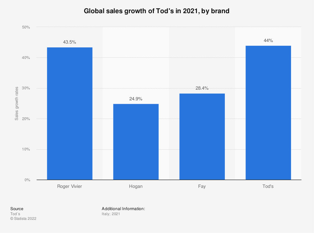 Statistic: Global sales growth of the Italian leather shoes and bags  fashion company Tod's in 2018, by brand | Statista
