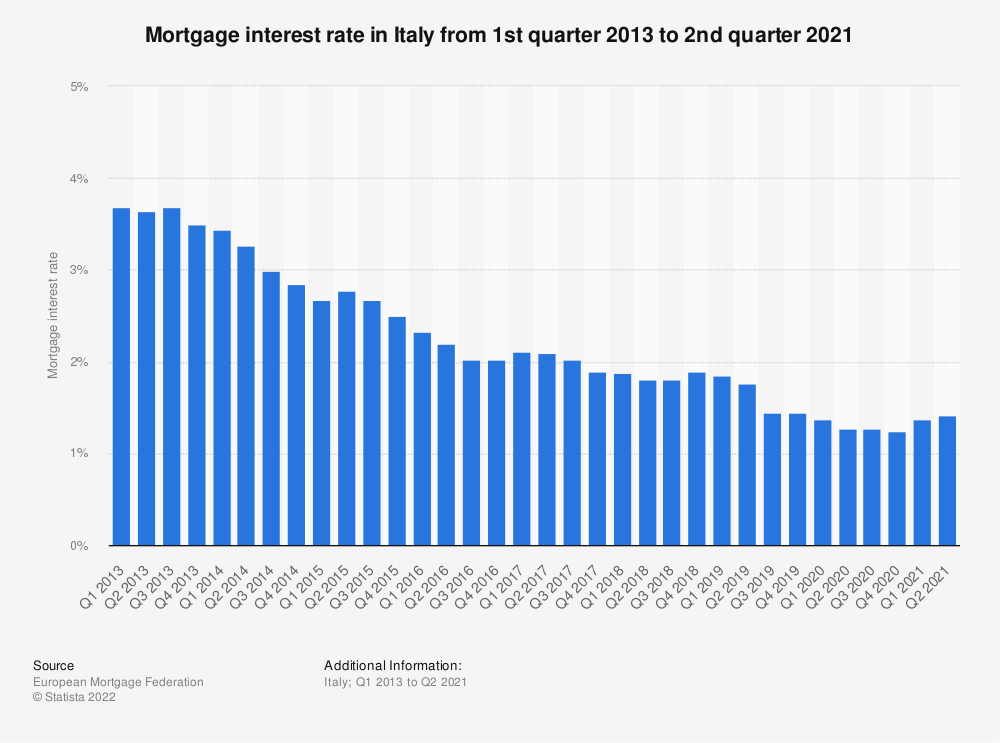 Statistic: Mortgage interest rate in Italy from 1st quarter 2013 to 2nd quarter 2019 | Statista